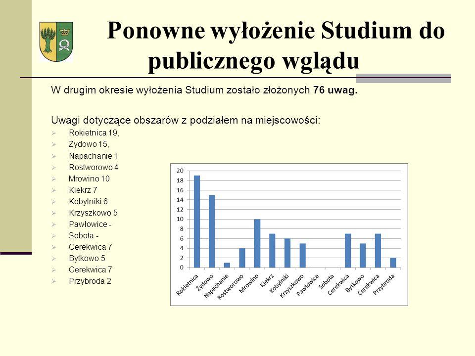 Ponowne wyłożenie Studium do publicznego wglądu W drugim okresie wyłożenia Studium zostało złożonych 76 uwag. Uwagi dotyczące obszarów z podziałem na