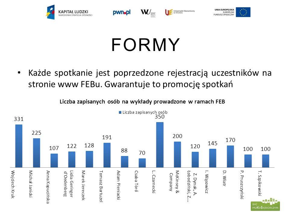 SKALA PRZEDSIĘWZIĘCIA Forum Edukacji Biznesowej Uniwersytetu Ekonomicznego we Wrocławiu zorganizowało do tej pory ponad 90 kursów dla studentów, w tym m.in.: spotkanie z W.