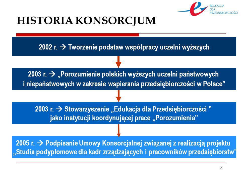 3 HISTORIA KONSORCJUM 2002 r. Tworzenie podstaw współpracy uczelni wyższych 2003 r.