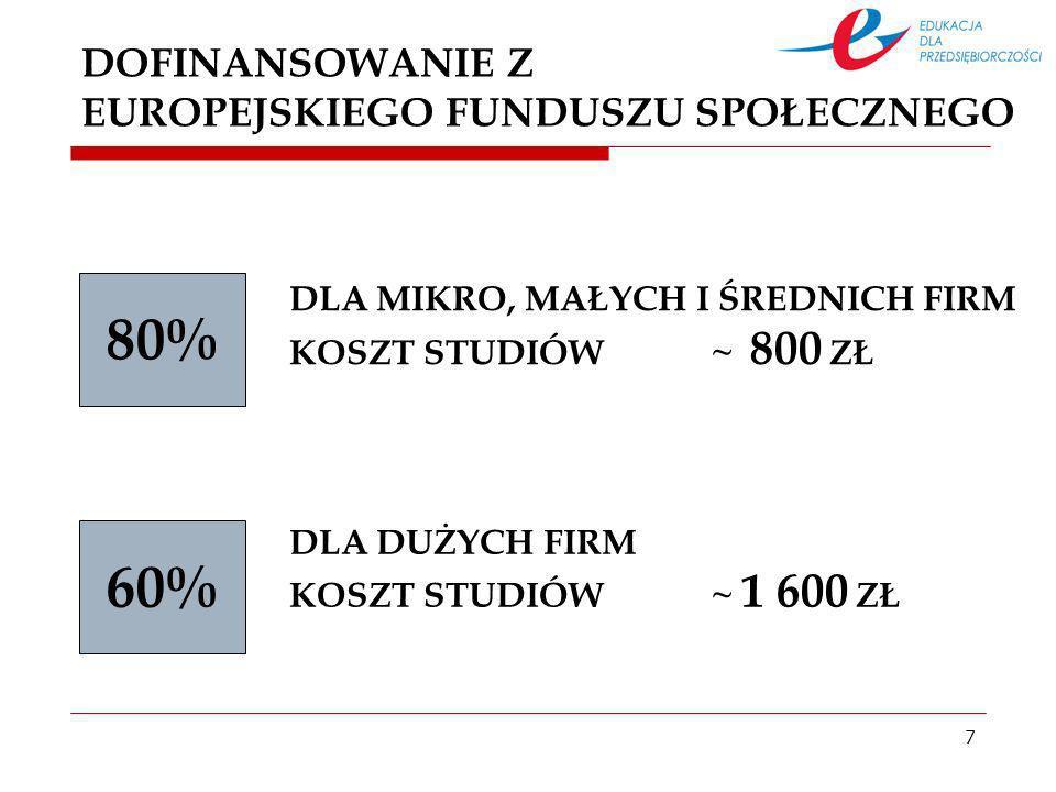 7 DOFINANSOWANIE Z EUROPEJSKIEGO FUNDUSZU SPOŁECZNEGO DLA MIKRO, MAŁYCH I ŚREDNICH FIRM KOSZT STUDIÓW ~ 800 ZŁ 80% 60% DLA DUŻYCH FIRM KOSZT STUDIÓW ~ 1 600 ZŁ