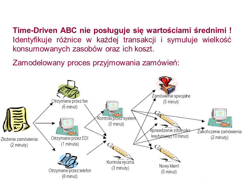 Time-Driven ABC nie posługuje się wartościami średnimi ! Identyfikuje różnice w każdej transakcji i symuluje wielkość konsumowanych zasobów oraz ich k