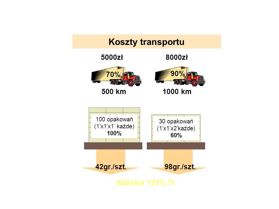 Koszty transportu 100 opakowań (1x1x1 każde) 100% 30 opakowań (1x1x2każde) 60% 42gr./szt.98gr./szt. Różnica 133% !!! Wykorzystanie palet Wykorzystanie