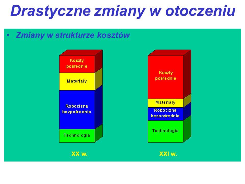 Drastyczne zmiany w otoczeniu Zmiany w strukturze kosztów XX w.XXI w.