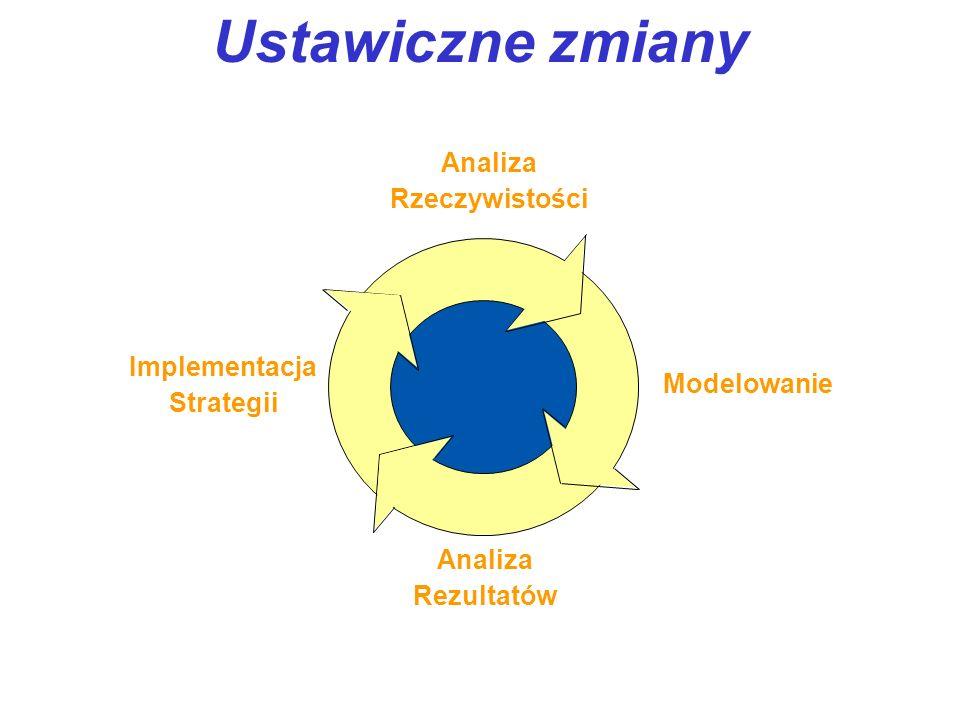 Ustawiczne zmiany Analiza Rzeczywistości Modelowanie Analiza Rezultatów Implementacja Strategii