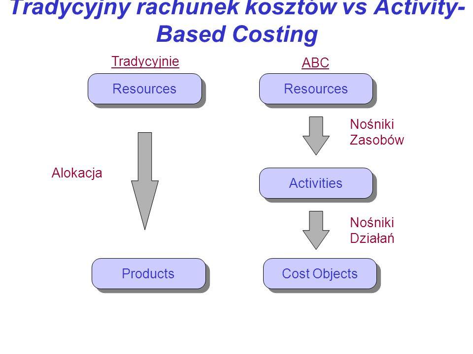 Tradycyjny rachunek kosztów vs Activity- Based Costing Resources Products Cost Objects Activities Tradycyjnie ABC Alokacja Nośniki Zasobów Nośniki Dzi