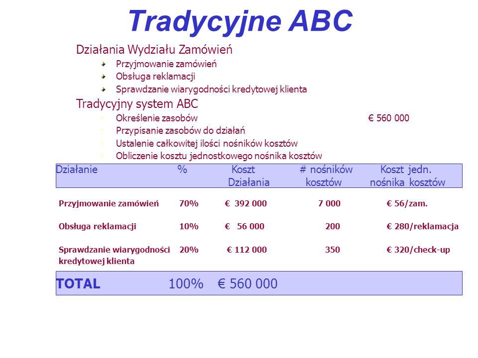 Tradycyjne ABC Działania Wydziału Zamówień Przyjmowanie zamówień Obsługa reklamacji Sprawdzanie wiarygodności kredytowej klienta Tradycyjny system ABC