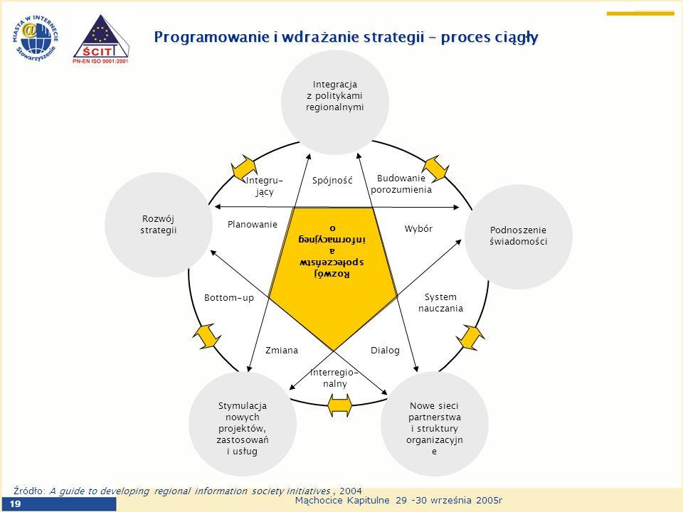 19 Mąchocice Kapitulne 29 -30 września 2005r Programowanie i wdrażanie strategii – proces ciągły Integracja z politykami regionalnymi Rozwój strategii Podnoszenie świadomości Stymulacja nowych projektów, zastosowań i usług Nowe sieci partnerstwa i struktury organizacyjn e Rozwój społeczeństw a informacyjneg o Zmiana Interregio- nalny Dialog System nauczania Integru- jący Spójność Budowanie porozumienia Wybór Planowanie Bottom-up Źródło: A guide to developing regional information society initiatives, 2004