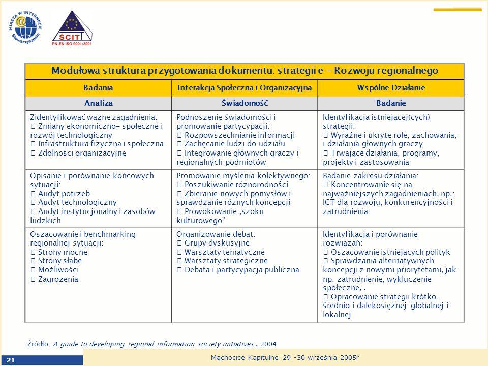 21 Mąchocice Kapitulne 29 -30 września 2005r Modułowa struktura przygotowania dokumentu: strategii e - Rozwoju regionalnego BadaniaInterakcja Społeczna i OrganizacyjnaWspólne Działanie AnalizaŚwiadomośćBadanie Zidentyfikować ważne zagadnienia: Zmiany ekonomiczno- społeczne i rozwój technologiczny Infrastruktura fizyczna i społeczna Zdolności organizacyjne Podnoszenie świadomości i promowanie partycypacji: Rozpowszechnianie informacji Zachęcanie ludzi do udziału Integrowanie głównych graczy i regionalnych podmiotów Identyfikacja istniejącej(cych) strategii: Wyraźne i ukryte role, zachowania, i działania głównych graczy Trwające działania, programy, projekty i zastosowania Opisanie i porównanie końcowych sytuacji: Audyt potrzeb Audyt technologiczny Audyt instytucjonalny i zasobów ludzkich Promowanie myślenia kolektywnego: Poszukiwanie różnorodności Zbieranie nowych pomysłów i sprawdzanie różnych koncepcji Prowokowanie szoku kulturowego Badanie zakresu działania: Koncentrowanie się na najważniejszych zagadnieniach, np.: ICT dla rozwoju, konkurencyjności i zatrudnienia Oszacowanie i benchmarking regionalnej sytuacji: Strony mocne Strony słabe Możliwości Zagrożenia Organizowanie debat: Grupy dyskusyjne Warsztaty tematyczne Warsztaty strategiczne Debata i partycypacja publiczna Identyfikacja i porównanie rozwiązań: Oszacowanie istniejacych polityk Sprawdzania alternatywnych koncepcji z nowymi priorytetami, jak np.