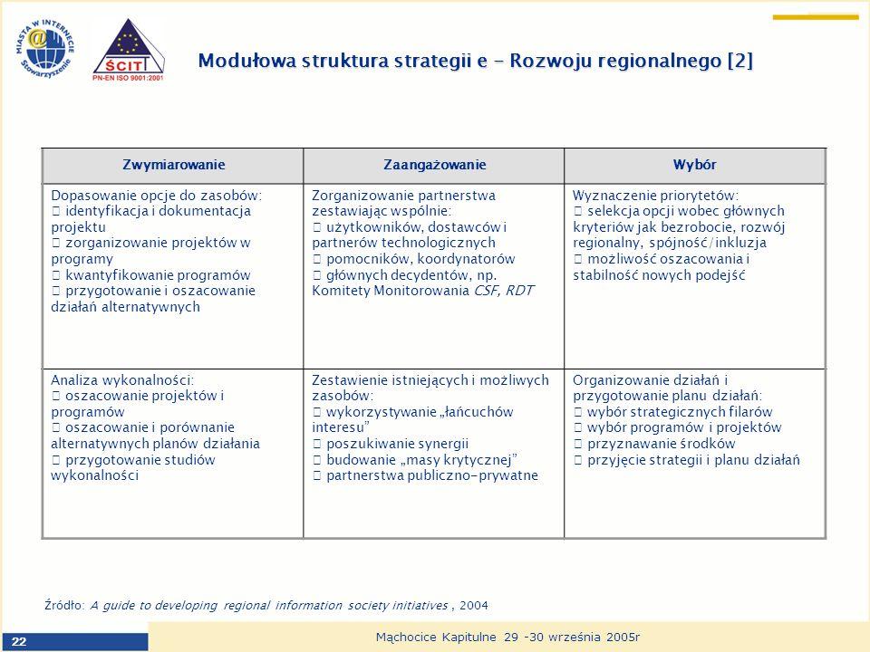 22 Mąchocice Kapitulne 29 -30 września 2005r Modułowa struktura strategii e - Rozwoju regionalnego [2] ZwymiarowanieZaangażowanieWybór Dopasowanie opcje do zasobów: identyfikacja i dokumentacja projektu zorganizowanie projektów w programy kwantyfikowanie programów przygotowanie i oszacowanie działań alternatywnych Zorganizowanie partnerstwa zestawiając wspólnie: użytkowników, dostawców i partnerów technologicznych pomocników, koordynatorów głównych decydentów, np.