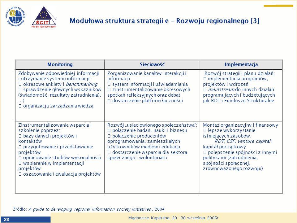 23 Mąchocice Kapitulne 29 -30 września 2005r Modułowa struktura strategii e - Rozwoju regionalnego [3] MonitoringSieciowośćImplementacja Zdobywanie odpowiedniej informacji i utrzymanie systemu informacji: okresowe ankiety i benchmarking sprawdzenie głównych wskaźników (świadomość, rezultaty zatrudnienia),...) organizacja zarządzania wiedzą Zorganizowanie kanałów interakcji i informacji system informacji i uświadamiania zinstrumentalizowanie okresowych spotkań refleksyjnych oraz debat dostarczenie platform łączności Rozwój strategii i planu działań: implementacja programów, projektów i wdrożeń mainstream do innych działań programujących i budżetujących jak RDT i Fundusze Strukturalne Zinstrumentalizowanie wsparcia i szkolenie poprzez: bazy danych projektów i kontaktów przygotowanie i przedstawienie projektów opracowanie studiów wykonalności wspieranie w implementacji projektów oszacowanie i ewaluacja projektów Rozwój usieciowionego społeczeństwa: połączenie badań, nauki i biznesu połączenie producentów oprogramowania, zamieszkałych użytkowników mediów i edukacji dostarczenie wsparcia dla sektora społecznego i wolontariatu Montaż organizacyjny i finansowy lepsze wykorzystanie istniejących zasobów: RDT, CSF, venture capital i kapitał początkowy polepszenie spójności z innymi politykami (zatrudnienia, spójności społecznej, zrównoważonego rozwoju) Źródło: A guide to developing regional information society initiatives, 2004
