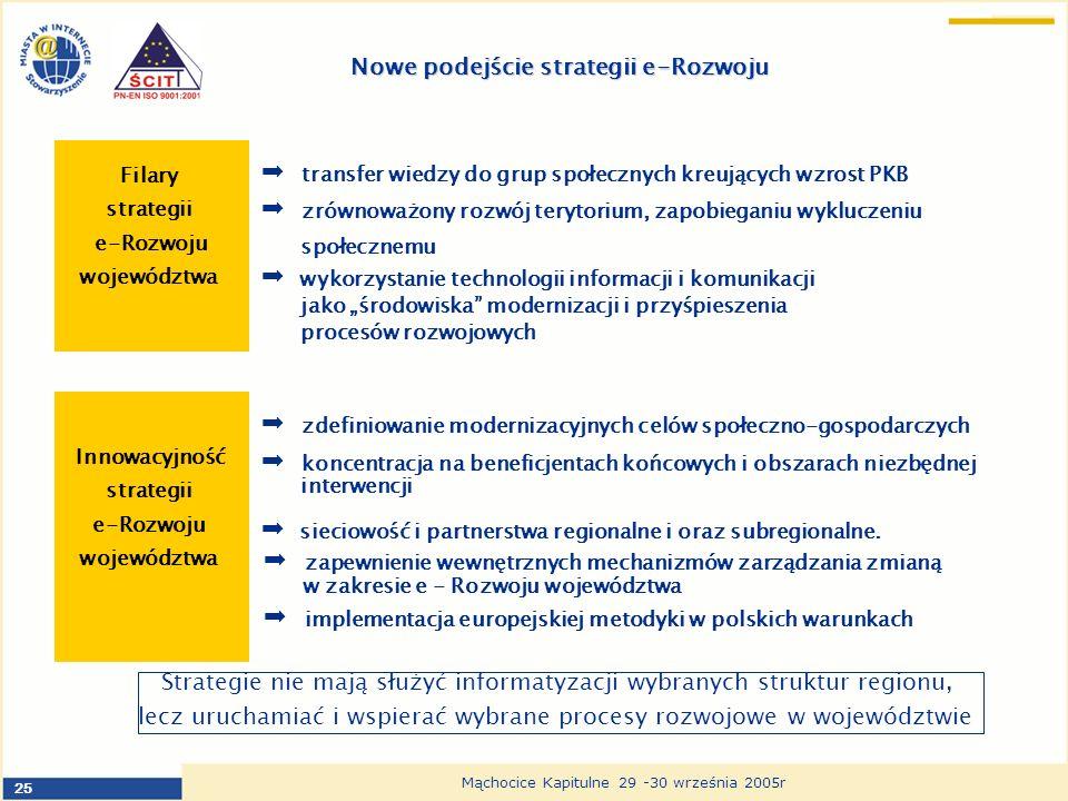 25 Mąchocice Kapitulne 29 -30 września 2005r Nowe podejście strategii e-Rozwoju wykorzystanie technologii informacji i komunikacji jako środowiska modernizacji i przyśpieszenia procesów rozwojowych transfer wiedzy do grup społecznych kreujących wzrost PKB zrównoważony rozwój terytorium, zapobieganiu wykluczeniu społecznemu Filary strategii e-Rozwoju województwa sieciowość i partnerstwa regionalne i oraz subregionalne.