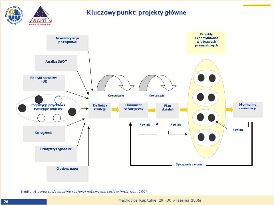 26 Mąchocice Kapitulne 29 -30 września 2005r Kluczowy punkt: projekty główne Inwentaryzacja początkowa Options paper Analiza SWOT Priorytety regionaln