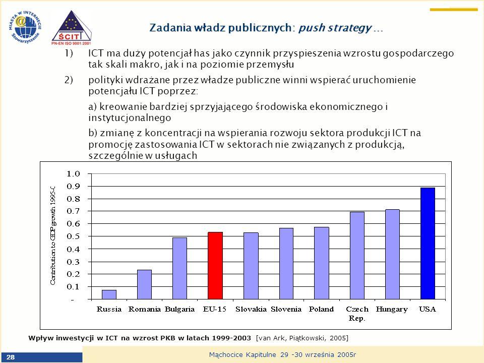 28 Mąchocice Kapitulne 29 -30 września 2005r Zadania władz publicznych: push strategy … 1)ICT ma duży potencjał has jako czynnik przyspieszenia wzrostu gospodarczego tak skali makro, jak i na poziomie przemysłu 2)polityki wdrażane przez władze publiczne winni wspierać uruchomienie potencjału ICT poprzez: a) kreowanie bardziej sprzyjającego środowiska ekonomicznego i instytucjonalnego b) zmianę z koncentracji na wspierania rozwoju sektora produkcji ICT na promocję zastosowania ICT w sektorach nie związanych z produkcją, szczególnie w usługach c) pełnej infrastruktury e-government, usług publicznych on line oraz e- procurement Wpływ inwestycji w ICT na wzrost PKB w latach 1999-2003 [van Ark, Piątkowski, 2005]