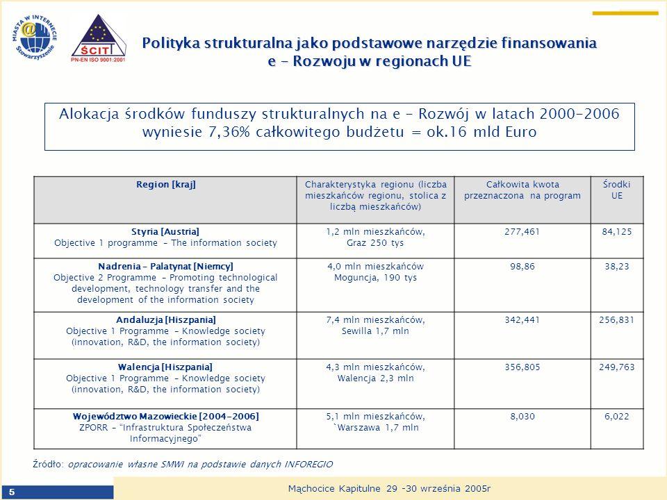 5 Mąchocice Kapitulne 29 -30 września 2005r Polityka strukturalna jako podstawowe narzędzie finansowania e – Rozwoju w regionach UE Alokacja środków funduszy strukturalnych na e - Rozwój w latach 2000-2006 wyniesie 7,36% całkowitego budżetu = ok.16 mld Euro Region [kraj]Charakterystyka regionu (liczba mieszkańców regionu, stolica z liczbą mieszkańców) Całkowita kwota przeznaczona na program Środki UE Styria [Austria] Objective 1 programme – The information society 1,2 mln mieszkańców, Graz 250 tys 277,46184,125 Nadrenia – Palatynat [Niemcy] Objective 2 Programme – Promoting technological development, technology transfer and the development of the information society 4,0 mln mieszkańców Moguncja, 190 tys 98,8638,23 Andaluzja [Hiszpania] Objective 1 Programme – Knowledge society (innovation, R&D, the information society) 7,4 mln mieszkańców, Sewilla 1,7 mln 342,441256,831 Walencja [Hiszpania] Objective 1 Programme – Knowledge society (innovation, R&D, the information society) 4,3 mln mieszkańców, Walencja 2,3 mln 356,805249,763 Województwo Mazowieckie [2004-2006] ZPORR – Infrastruktura Społeczeństwa Informacyjnego 5,1 mln mieszkańców, `Warszawa 1,7 mln 8,0306,022 Źródło: opracowanie własne SMWI na podstawie danych INFOREGIO
