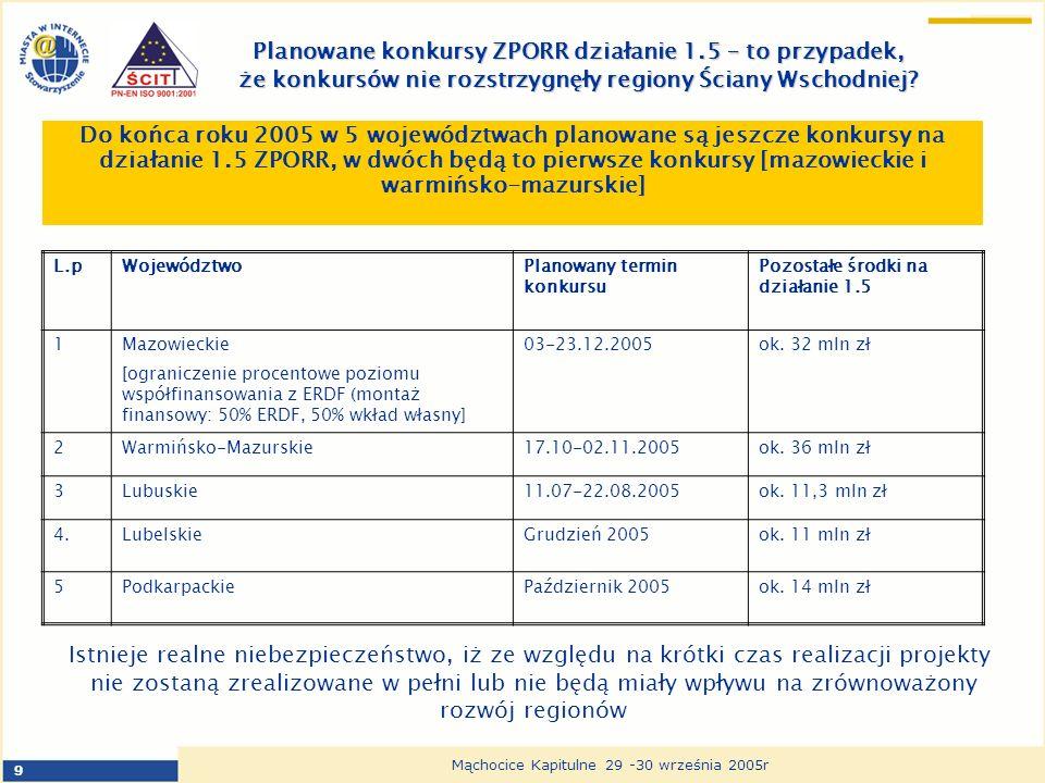 9 Mąchocice Kapitulne 29 -30 września 2005r Planowane konkursy ZPORR działanie 1.5 – to przypadek, że konkursów nie rozstrzygnęły regiony Ściany Wschodniej.