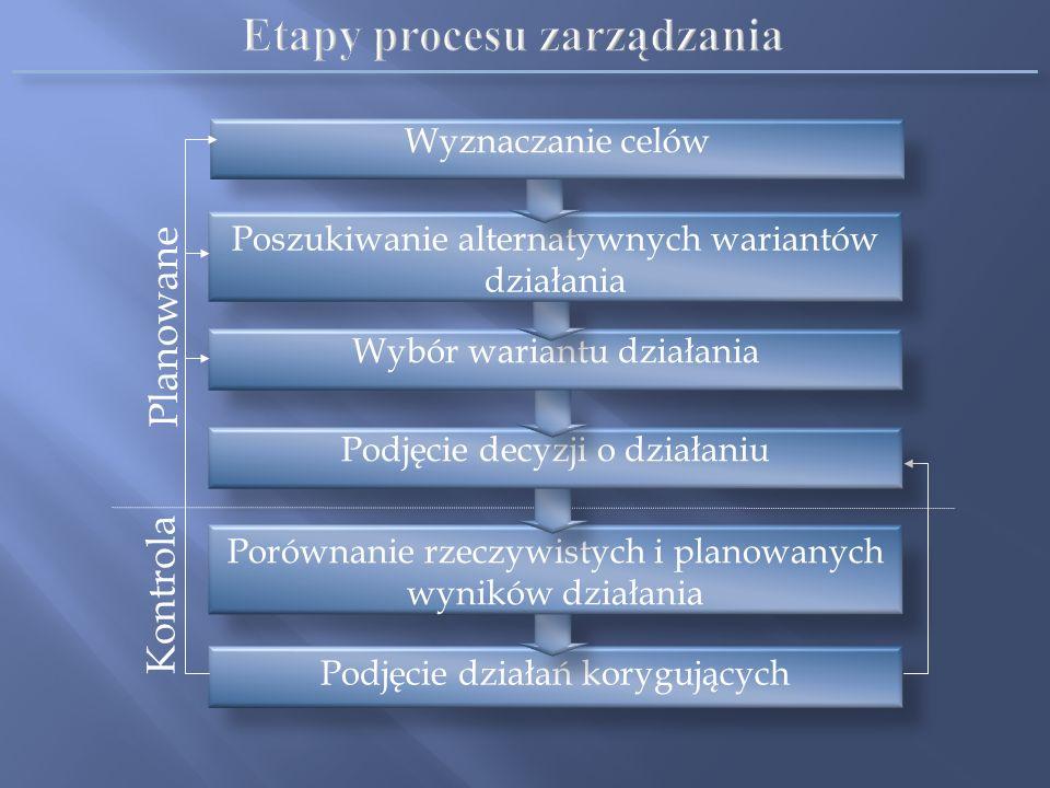 Zarządzanie to proces planowania, organizowania, przewodzenia i kontrolowania działań członków organizacji oraz wykorzystywania wszelkich dostępnych z