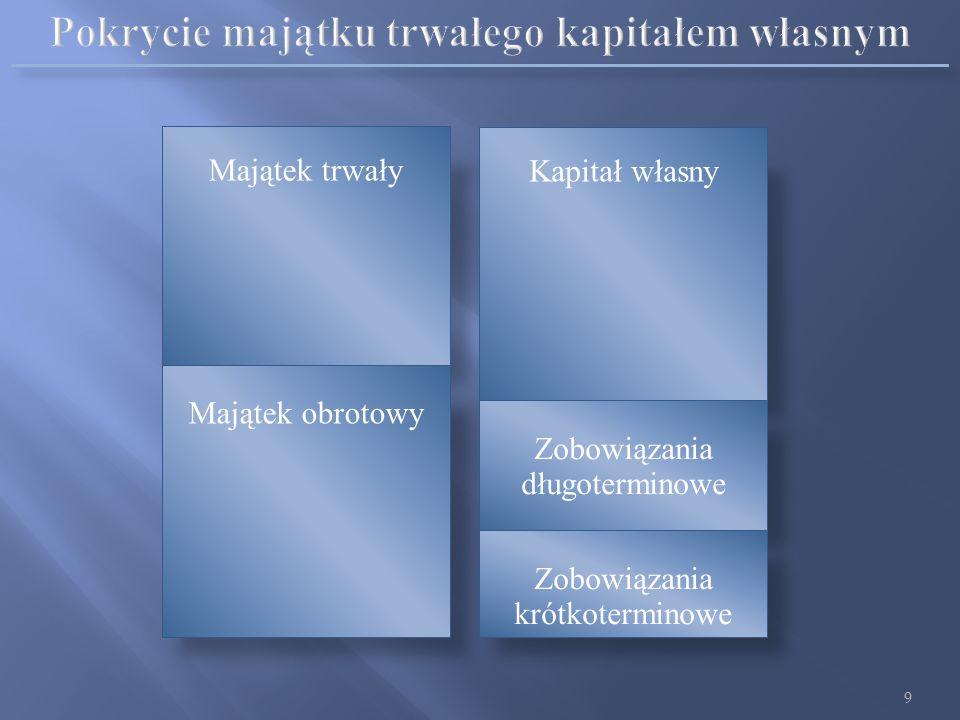 8 Kapitał stały Majątek trwały Majątek obrotowy Kapitał własny Zobowiązania długoterminowe Zobowiązania krótkoterminowe