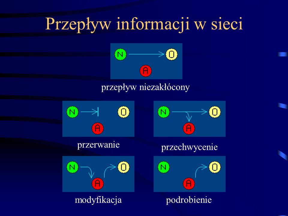 Przepływ informacji w sieci przepływ niezakłócony przerwanie przechwycenie modyfikacjapodrobienie