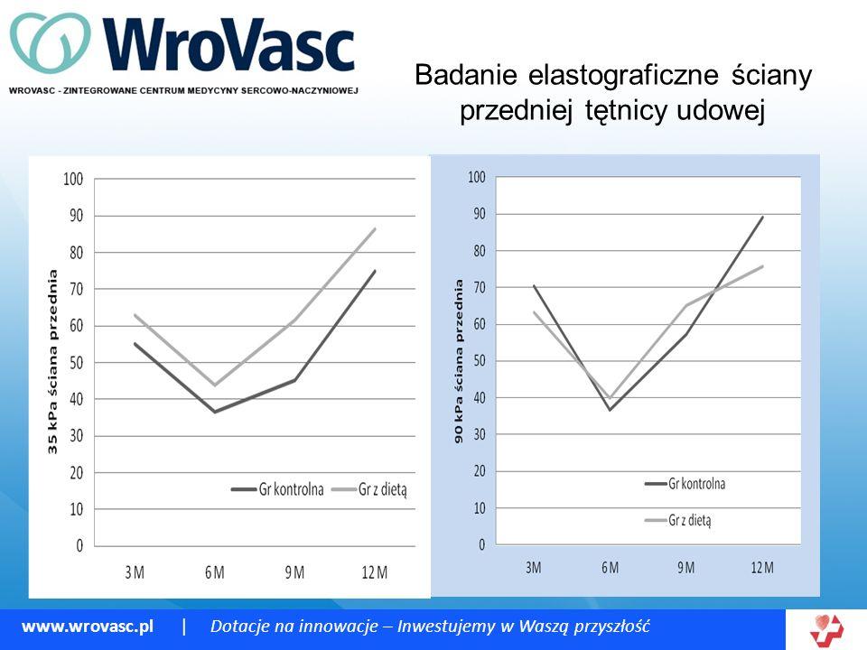 www.wrovasc.pl | Dotacje na innowacje – Inwestujemy w Waszą przyszłość Badanie elastograficzne ściany przedniej tętnicy udowej