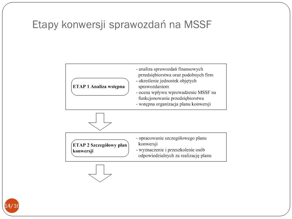 Etapy konwersji sprawozdań na MSSF 14/16