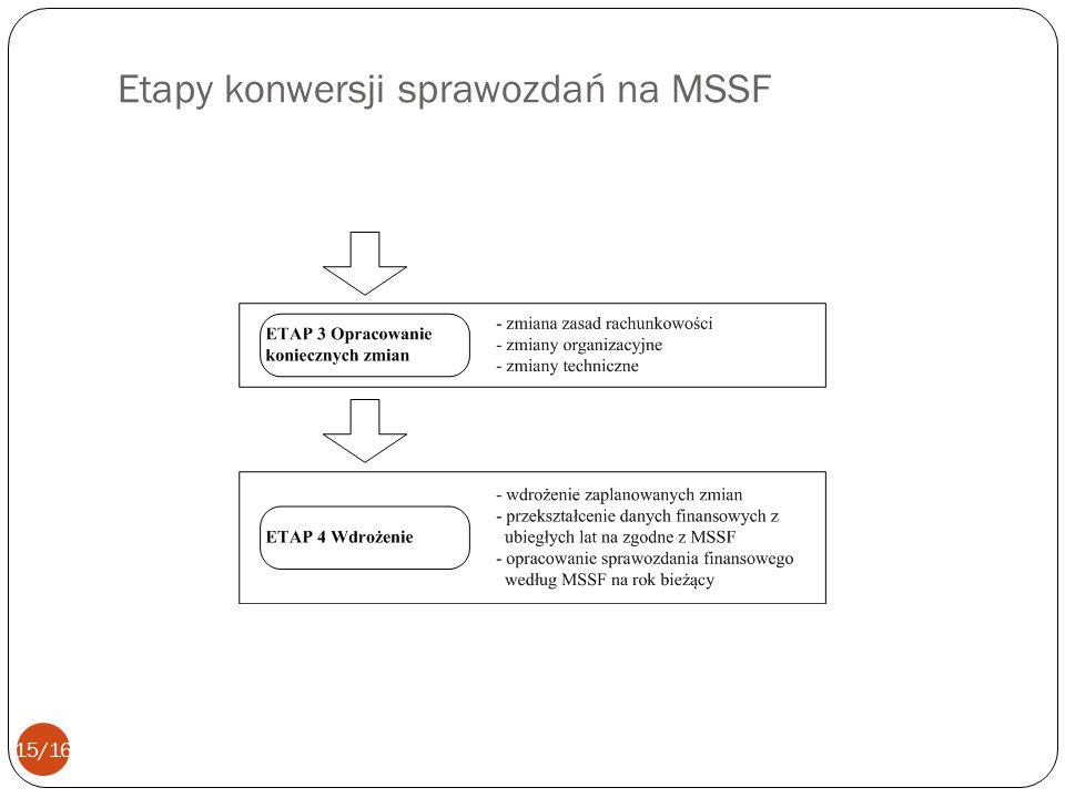 Etapy konwersji sprawozdań na MSSF 15/16
