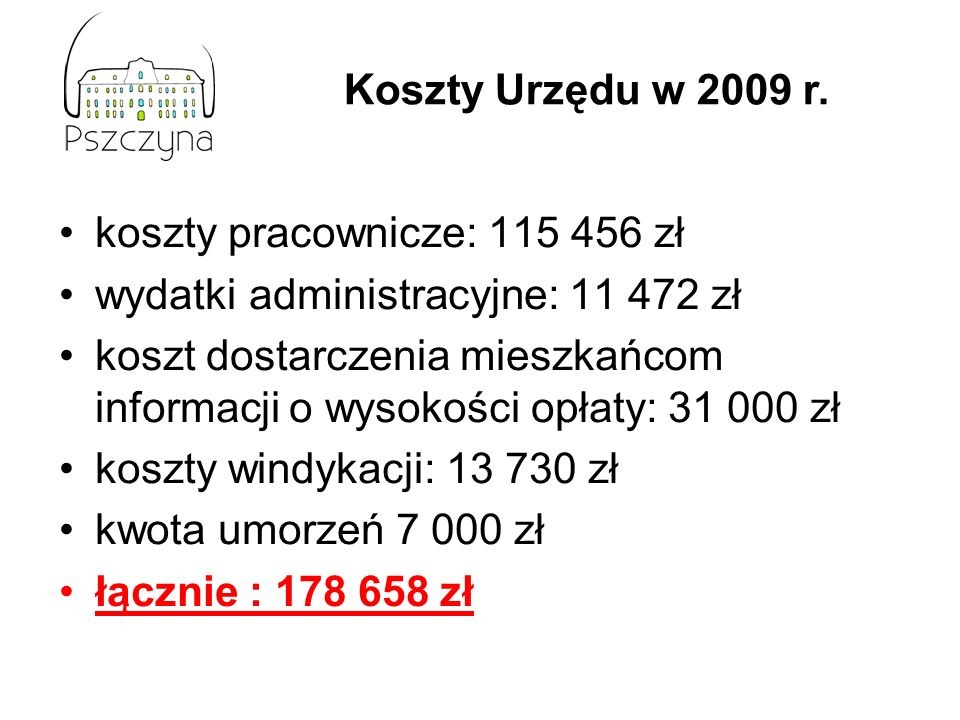 koszty pracownicze: 115 456 zł wydatki administracyjne: 11 472 zł koszt dostarczenia mieszkańcom informacji o wysokości opłaty: 31 000 zł koszty windykacji: 13 730 zł kwota umorzeń 7 000 zł łącznie : 178 658 zł Koszty Urzędu w 2009 r.