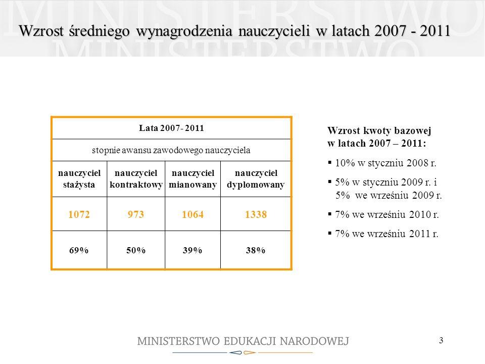 3 Wzrost średniego wynagrodzenia nauczycieli w latach 2007 - 2011 Lata 2007- 2011 stopnie awansu zawodowego nauczyciela nauczyciel stażysta nauczyciel