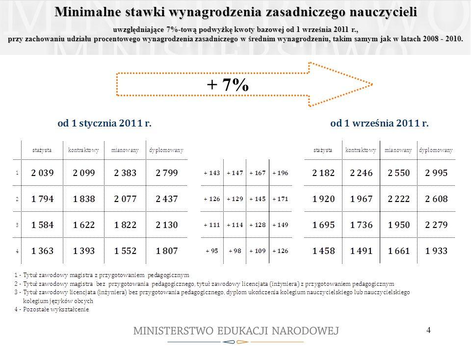 4 Minimalne stawki wynagrodzenia zasadniczego nauczycieli uwzględniające 7%-tową podwyżkę kwoty bazowej od 1 września 2011 r., przy zachowaniu udziału