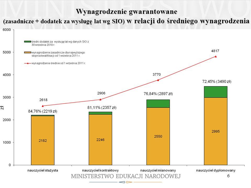 6 Wynagrodzenie gwarantowane (zasadnicze + dodatek za wysługę lat wg SIO) w relacji do średniegowynagrodzenia (zasadnicze + dodatek za wysługę lat wg