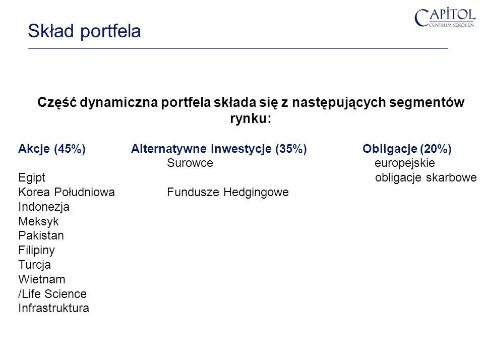 Skład portfela Folie 12 Część dynamiczna portfela składa się z następujących segmentów rynku: Akcje (45%) Alternatywne inwestycje (35%) Obligacje (20%