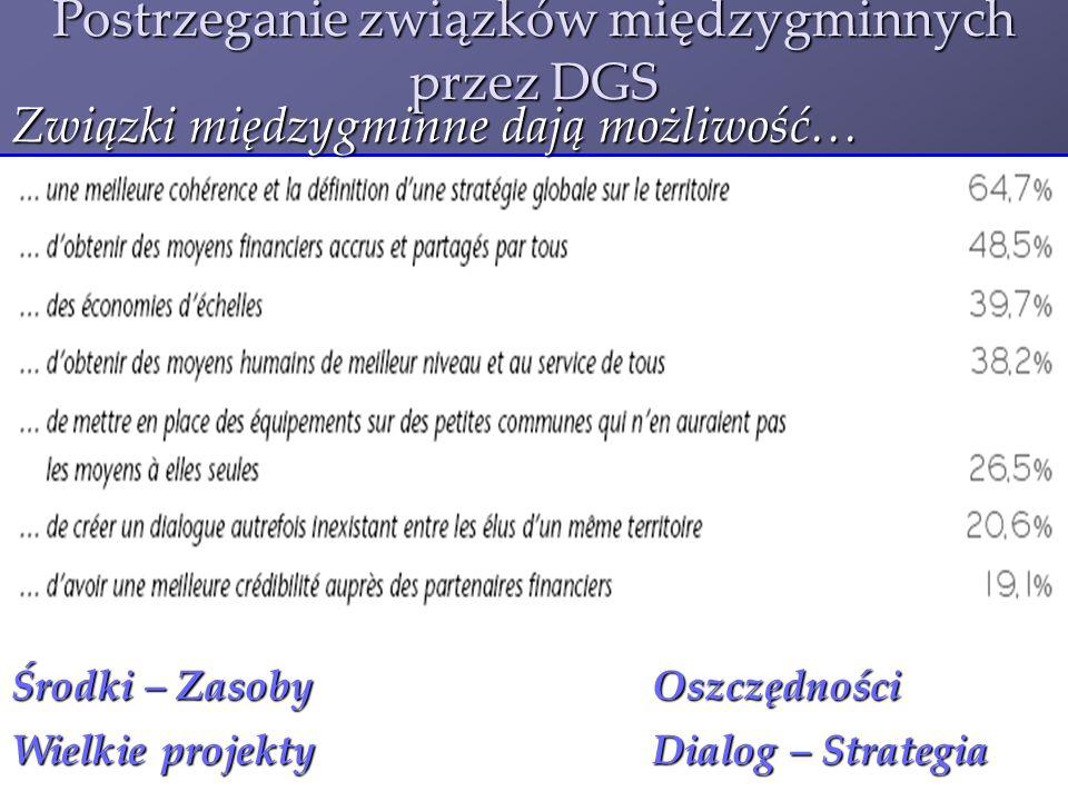 Postrzeganie związków międzygminnych przez DGS Związki międzygminne dają możliwość… Środki – Zasoby Oszczędności Wielkie projektyDialog – Strategia