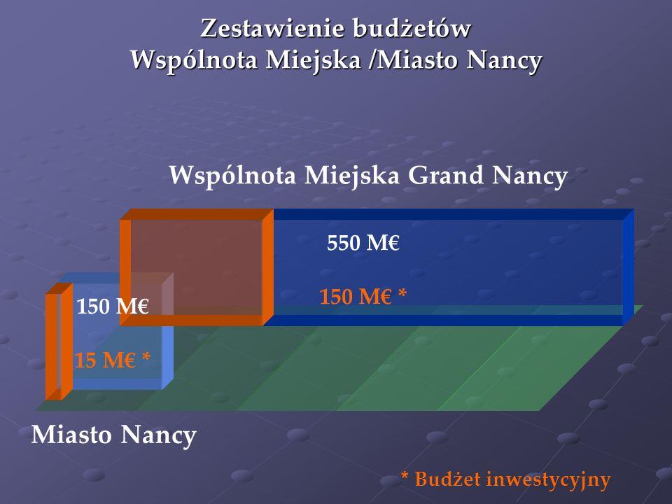550 M 150 M * Miasto Nancy Wspólnota Miejska Grand Nancy Zestawienie budżetów Wspólnota Miejska /Miasto Nancy * Budżet inwestycyjny 150 M 15 M *