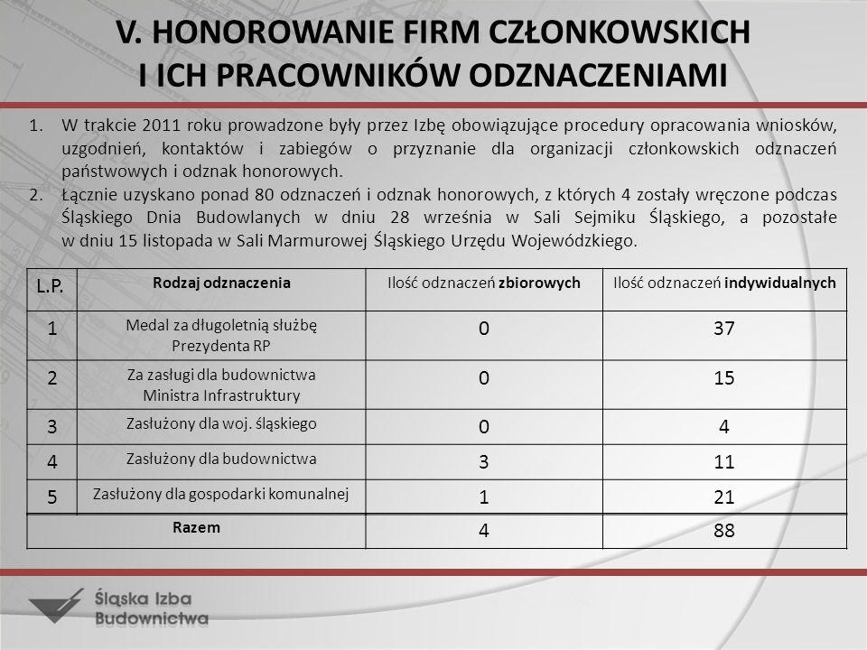 V. HONOROWANIE FIRM CZŁONKOWSKICH I ICH PRACOWNIKÓW ODZNACZENIAMI 1.W trakcie 2011 roku prowadzone były przez Izbę obowiązujące procedury opracowania
