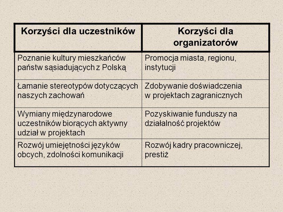 Korzyści dla uczestnikówKorzyści dla organizatorów Poznanie kultury mieszkańców państw sąsiadujących z Polską Promocja miasta, regionu, instytucji Łam