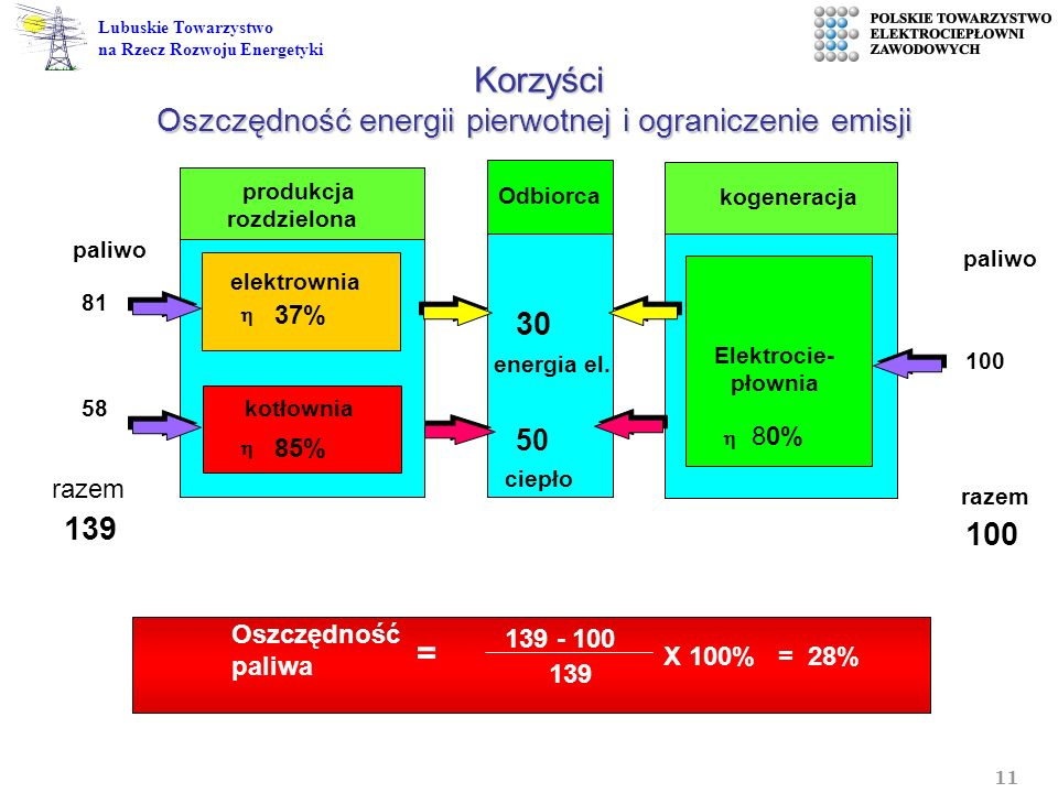 11 Lubuskie Towarzystwo na Rzecz Rozwoju Energetyki 30 produkcja rozdzielona elektrownia 37% kotłownia 85% energia el. 50 ciepło paliwo 81 139 100 pal