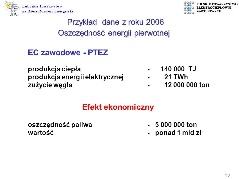 12 Lubuskie Towarzystwo na Rzecz Rozwoju Energetyki Efekt ekonomiczny EC zawodowe - PTEZ produkcja ciepła - 140 000 TJ produkcja energii elektrycznej-