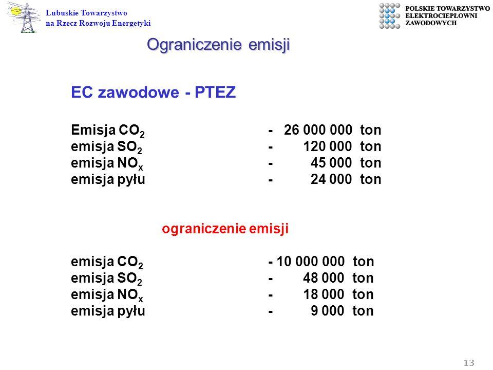 13 Lubuskie Towarzystwo na Rzecz Rozwoju Energetyki EC zawodowe - PTEZ Emisja CO 2 - 26 000 000 ton emisja SO 2 - 120 000 ton emisja NO x - 45 000 ton