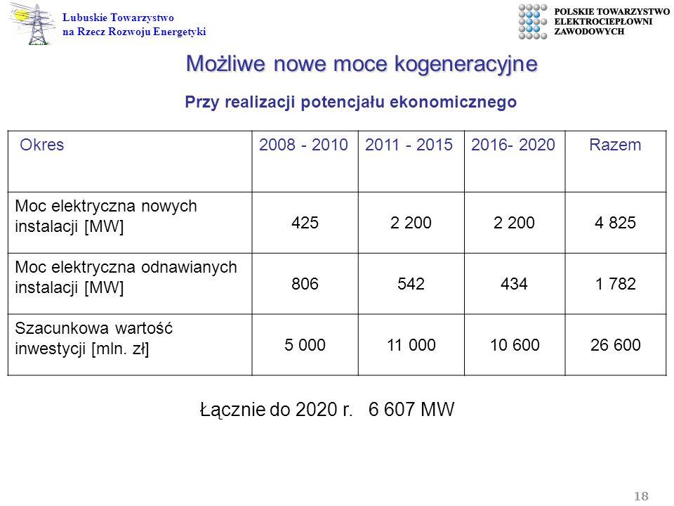 18 Lubuskie Towarzystwo na Rzecz Rozwoju Energetyki Możliwe nowe moce kogeneracyjne Okres2008 - 20102011 - 20152016- 2020Razem Moc elektryczna nowych