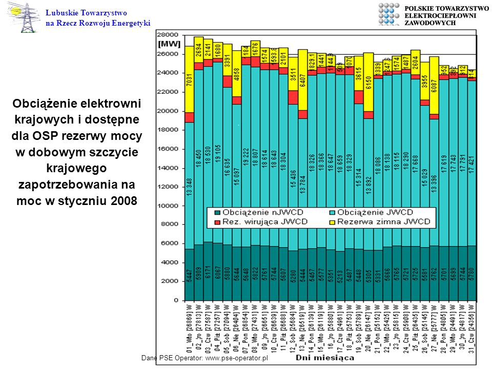4 Lubuskie Towarzystwo na Rzecz Rozwoju Energetyki Dane PSE Operator: www.pse-operator.pl Obciążenie elektrowni krajowych i dostępne dla OSP rezerwy m
