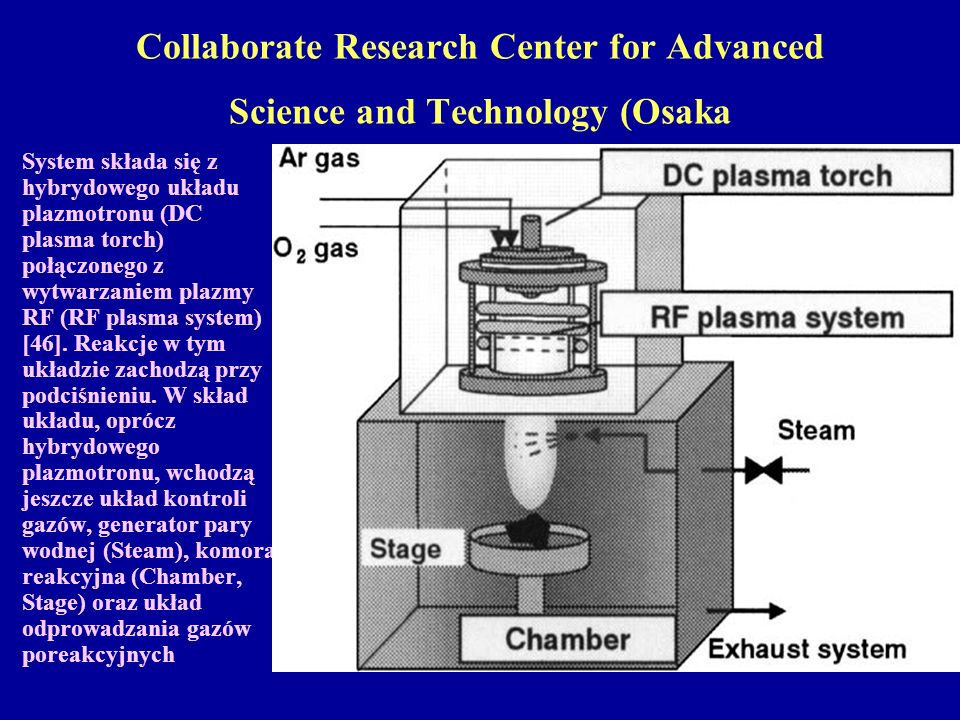 Collaborate Research Center for Advanced Science and Technology (Osaka System składa się z hybrydowego układu plazmotronu (DC plasma torch) połączoneg