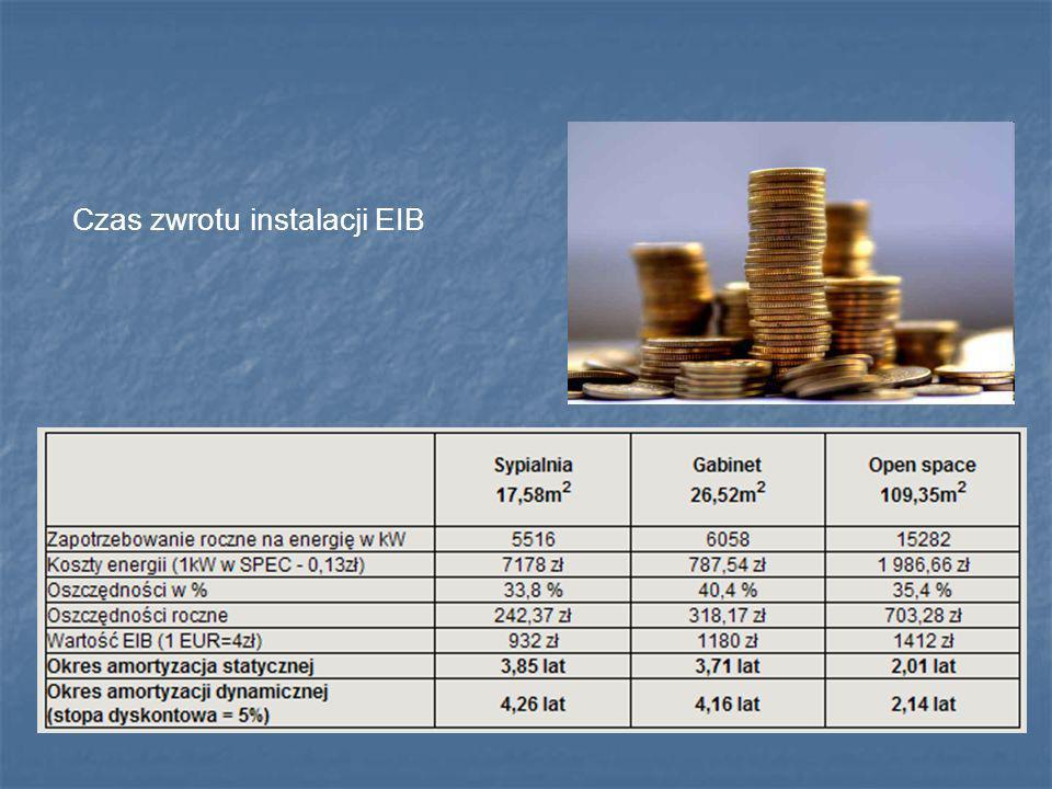 Czas zwrotu instalacji EIB
