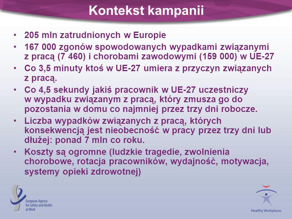 Kontekst kampanii 205 mln zatrudnionych w Europie 167 000 zgonów spowodowanych wypadkami związanymi z pracą (7 460) i chorobami zawodowymi (159 000) w