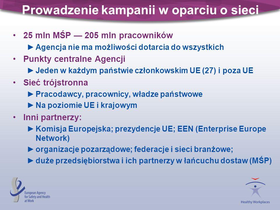 Kalendarium kampanii 2008 13 czerwcaImpreza inauguracyjna w Brukseli (z udziałem Słowenii) 20–26 październikaEuropejski Tydzień (koncentracja działań) 3–4 listopadaMiędzynarodowe Forum Travail et Sécurité w Paryżu (Francja) 2009 Luty/marzecUnijna ceremonia wręczenia nagród za dobrą praktykę (z udziałem Czech) 19–25 październikaEuropejski Tydzień (koncentracja działań) Październik/listopadKonferencja (z udziałem Szwecji) ListopadImpreza zamykająca kampanię w Bilbao