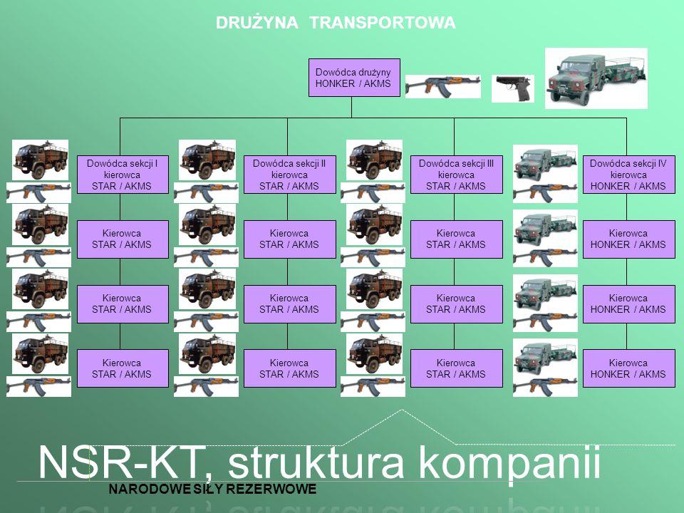DRUŻYNA TRANSPORTOWA Dowódca drużyny HONKER / AKMS Dowódca sekcji II kierowca STAR / AKMS Kierowca STAR / AKMS Kierowca STAR / AKMS Kierowca STAR / AK