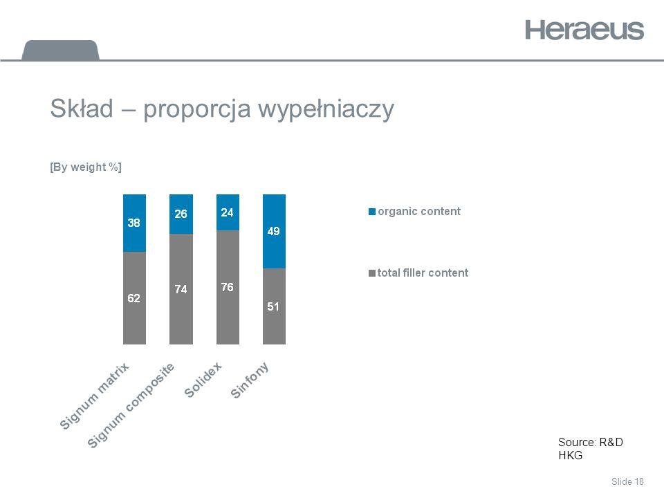 Slide 18 Skład – proporcja wypełniaczy Source: R&D HKG [By weight %]