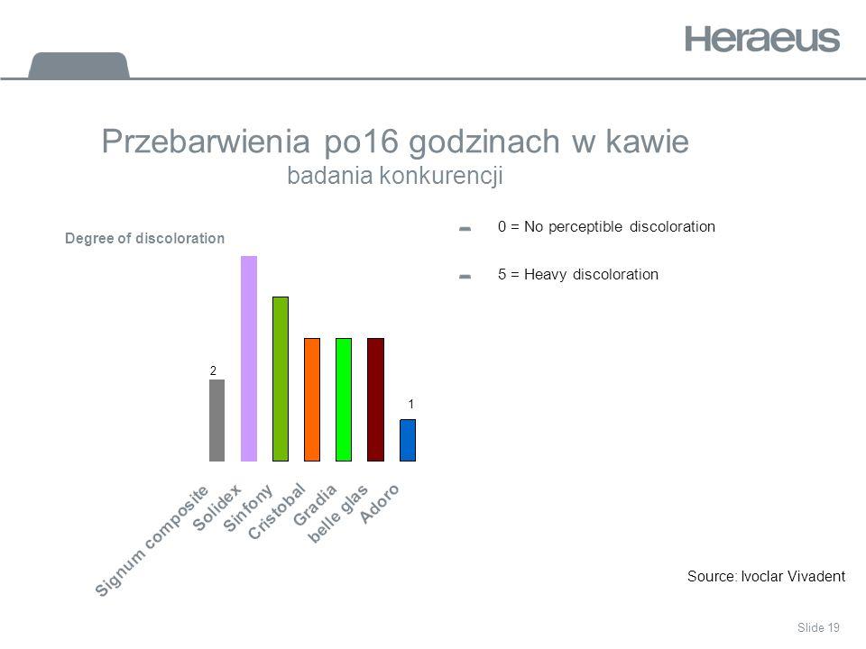 Slide 19 Przebarwienia po16 godzinach w kawie badania konkurencji 0 = No perceptible discoloration 5 = Heavy discoloration Source: Ivoclar Vivadent Degree of discoloration 2 1
