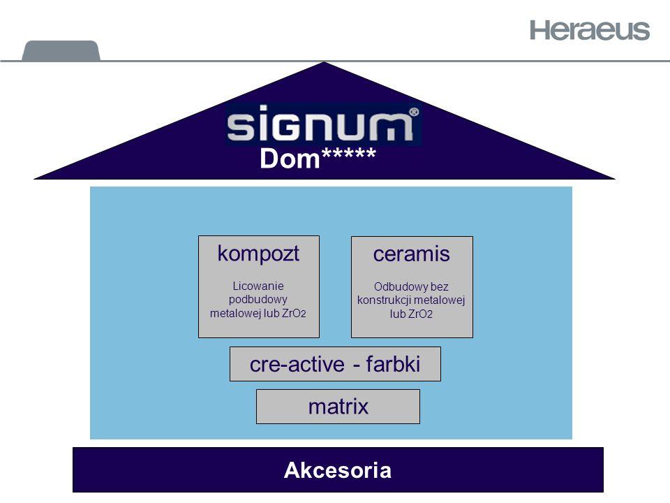 cre-active - farbki matrix Akcesoria Dom***** kompozt Licowanie podbudowy metalowej lub ZrO 2 ceramis Odbudowy bez konstrukcji metalowej lub ZrO 2