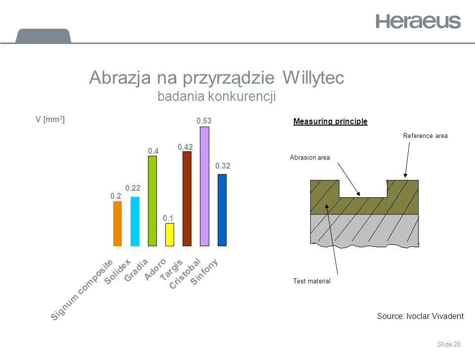 Slide 20 Abrazja na przyrządzie Willytec badania konkurencji Source: Ivoclar Vivadent 0.22 0.42 0.4 0.2 0.1 0.53 0.32 V [mm 3 ] Reference area Abrasion area Test material Measuring principle