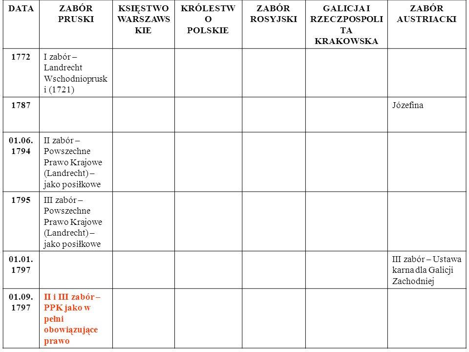 DATAZABÓR PRUSKI KSIĘSTWO WARSZAWS KIE KRÓLESTW O POLSKIE ZABÓR ROSYJSKI GALICJA I RZECZPOSPOLI TA KRAKOWSKA ZABÓR AUSTRIACKI 1772I zabór – Landrecht