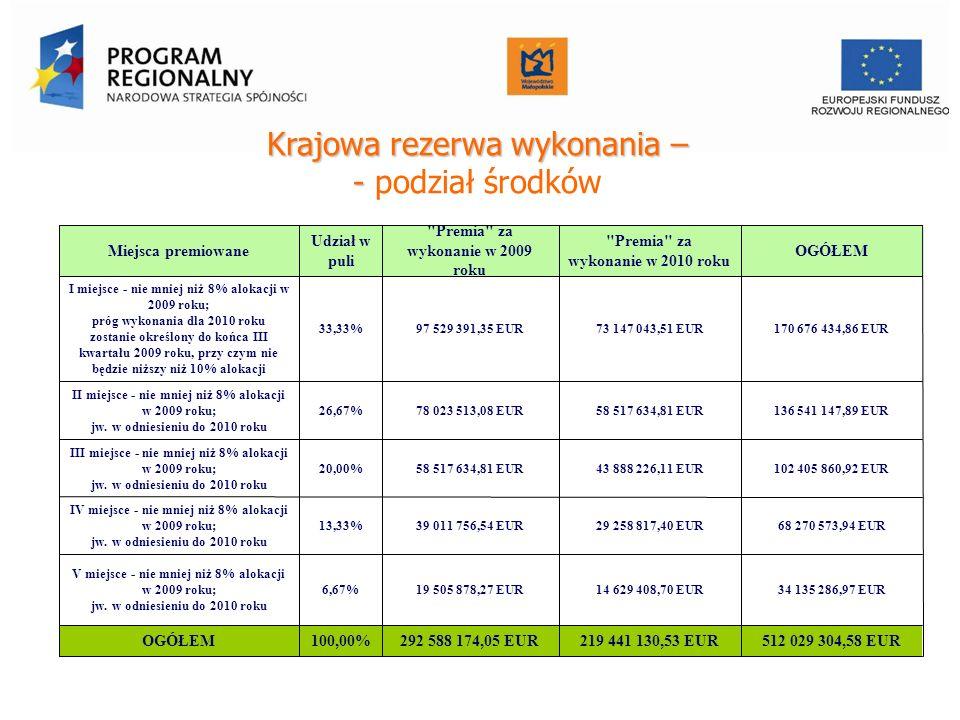 Krajowa rezerwa wykonania – - Krajowa rezerwa wykonania – - podział środków Miejsca premiowane Udział w puli Premia za wykonanie w 2009 roku Premia za wykonanie w 2010 roku OGÓŁEM I miejsce - nie mniej niż 8% alokacji w 2009 roku; próg wykonania dla 2010 roku zostanie określony do końca III kwartału 2009 roku, przy czym nie będzie niższy niż 10% alokacji 33,33%97 529 391,35 EUR73 147 043,51 EUR170 676 434,86 EUR II miejsce - nie mniej niż 8% alokacji w 2009 roku; jw.